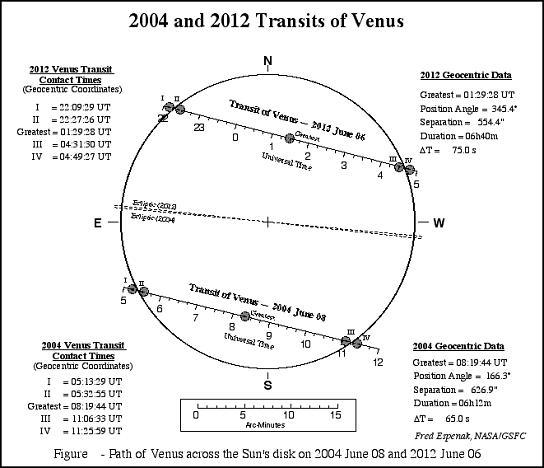 [Рис.3] Схема транзитов Венеры